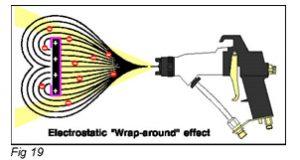 electrostatic-spray-pattern